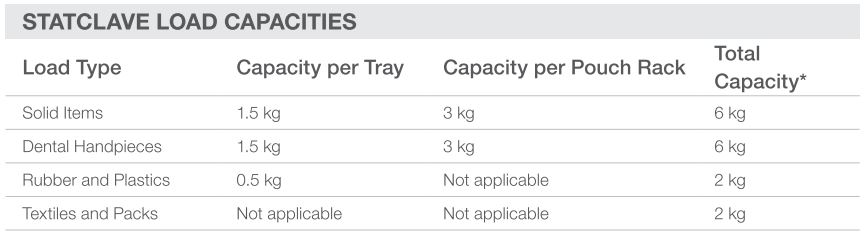 Here are the Scican Statim G4 load capacities for the commonly sterilized instruments