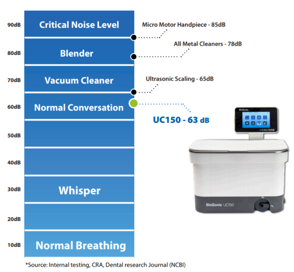 Where the Coltene BioSonic UC150 noise decibel level compares with other common sounds.