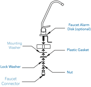 This is a picture of the Sterisil AC+ faucet mount diagram.
