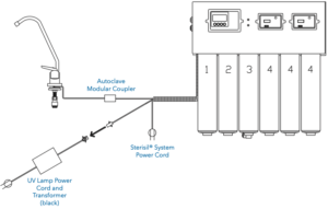 This is a picture of the Sterisil AC+ electrical testing diagram.